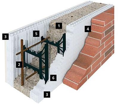 (1) concrete fill, (2) steel reinforcement, (3) insulation layer, (4) optional air barrier, (5) optional vapor barrier, and (6) furring strips