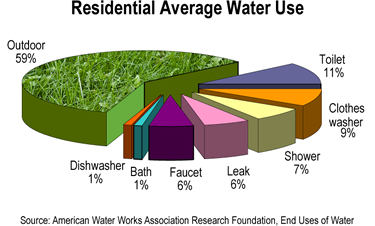 Water End-Use Graph