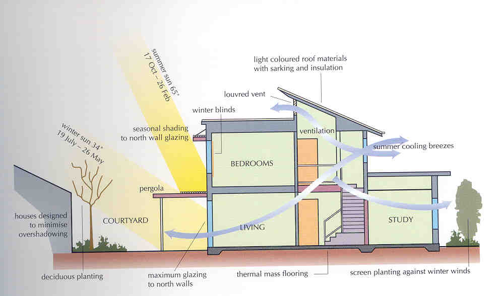 passive design green home technology center - Home Heating Design
