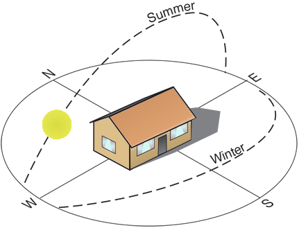 Building Location And Orientation Green Home Technology